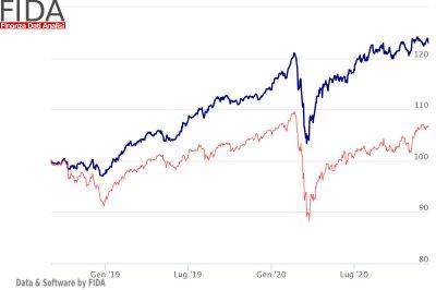 FIDA_Finanza_Data_Analisi_grafico01-investimento-custodito