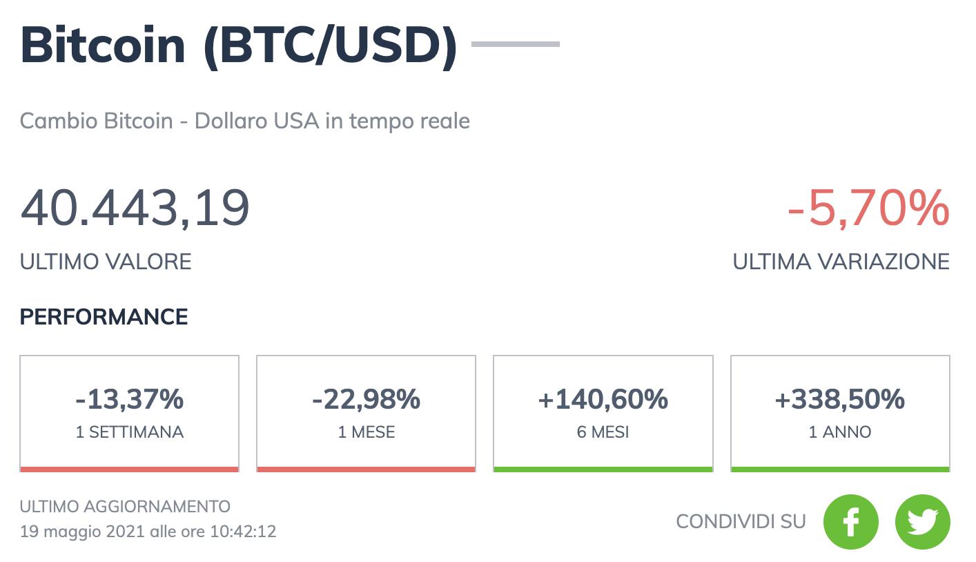 cosa sta succedendo con il prezzo bitcoin)